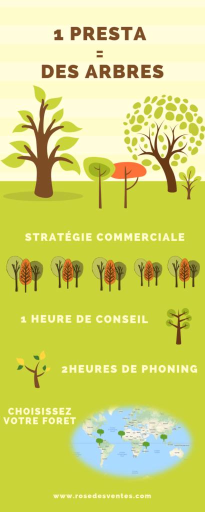 L'infographie résume l'action de développement écologique et économique de La Rose Des Ventes.