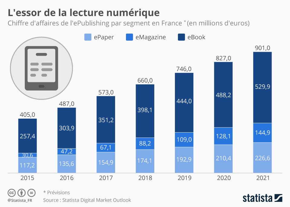 Évolutions des lectures numériques