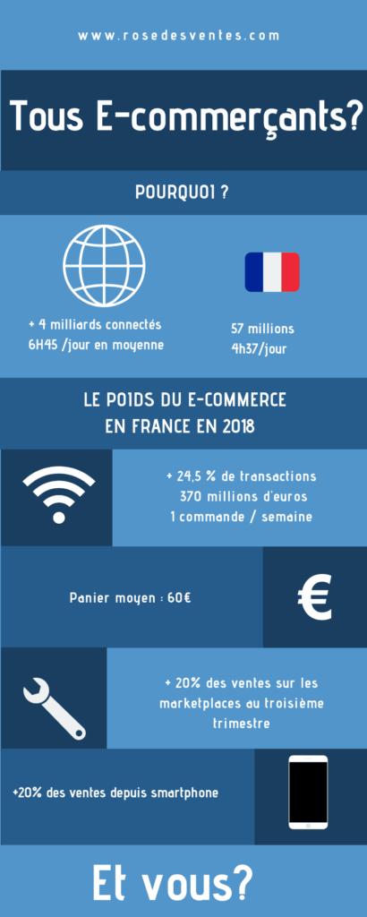 L'infographie résume le poids du E-commerce en France en 2018