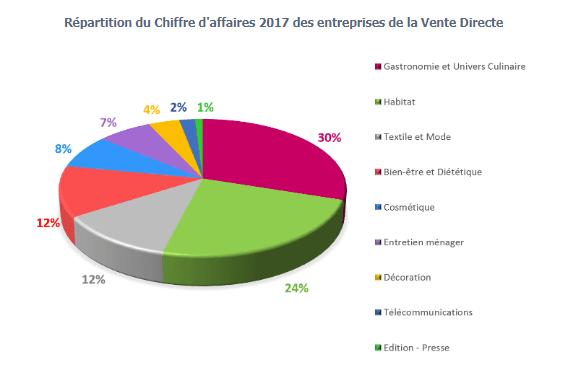 Répartition du chiffre d'affaires en 2017 des entreprises de la Vente Directe