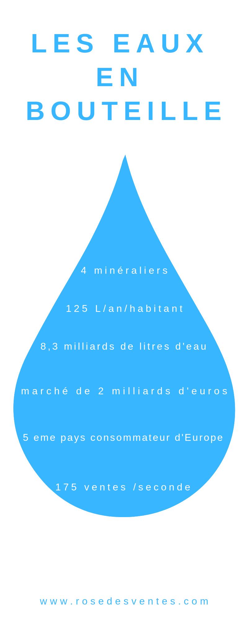 Le marché des eaux en bouteilles en France en 2018