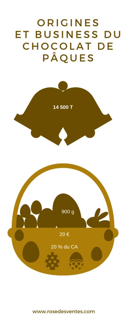 Les origines et business des chocolats de pâques