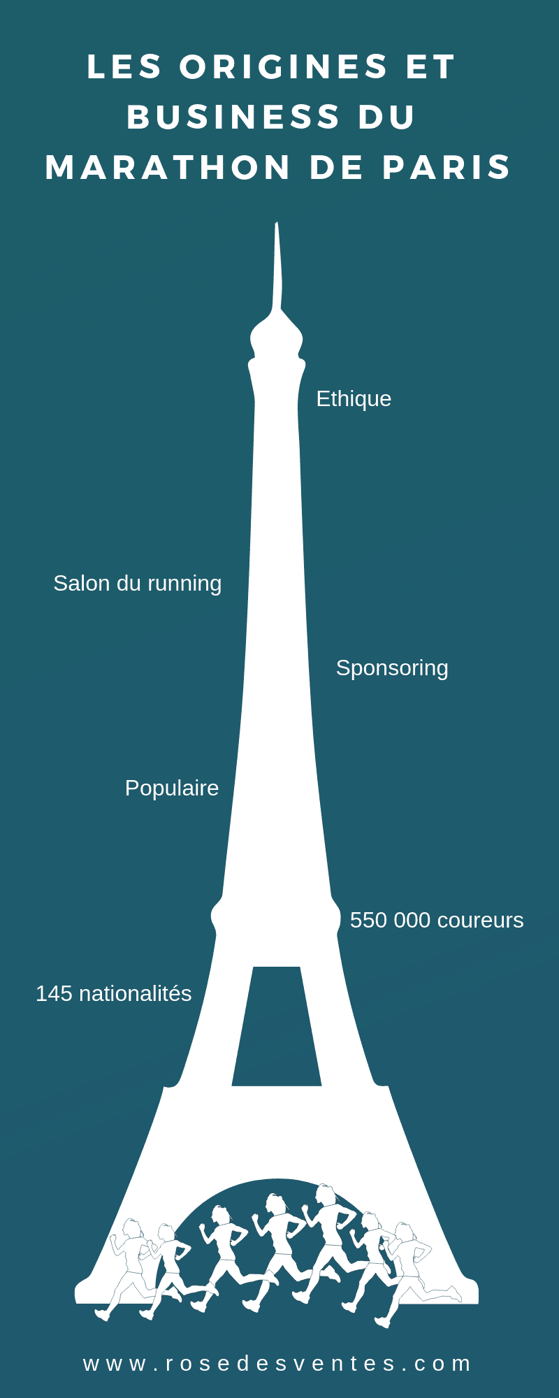 Les origines et business du marathon de Paris