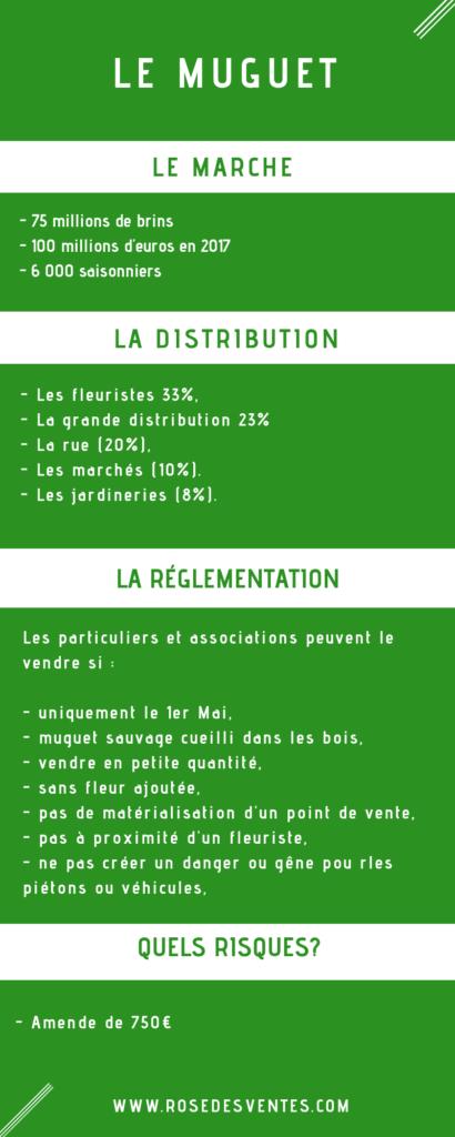 Le marché du muguet et sa réglementation