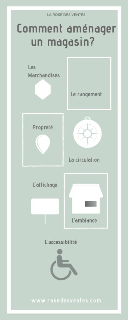 Infographie : comment aménager un magasin?