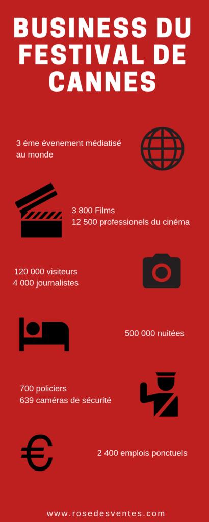 L'infographie sur le business du Festival de Cannes