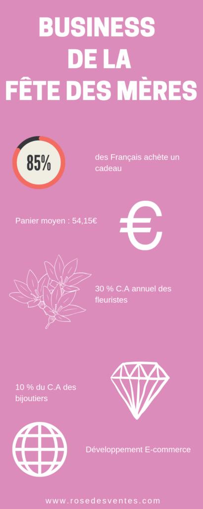 Infographie sur la fête des mères