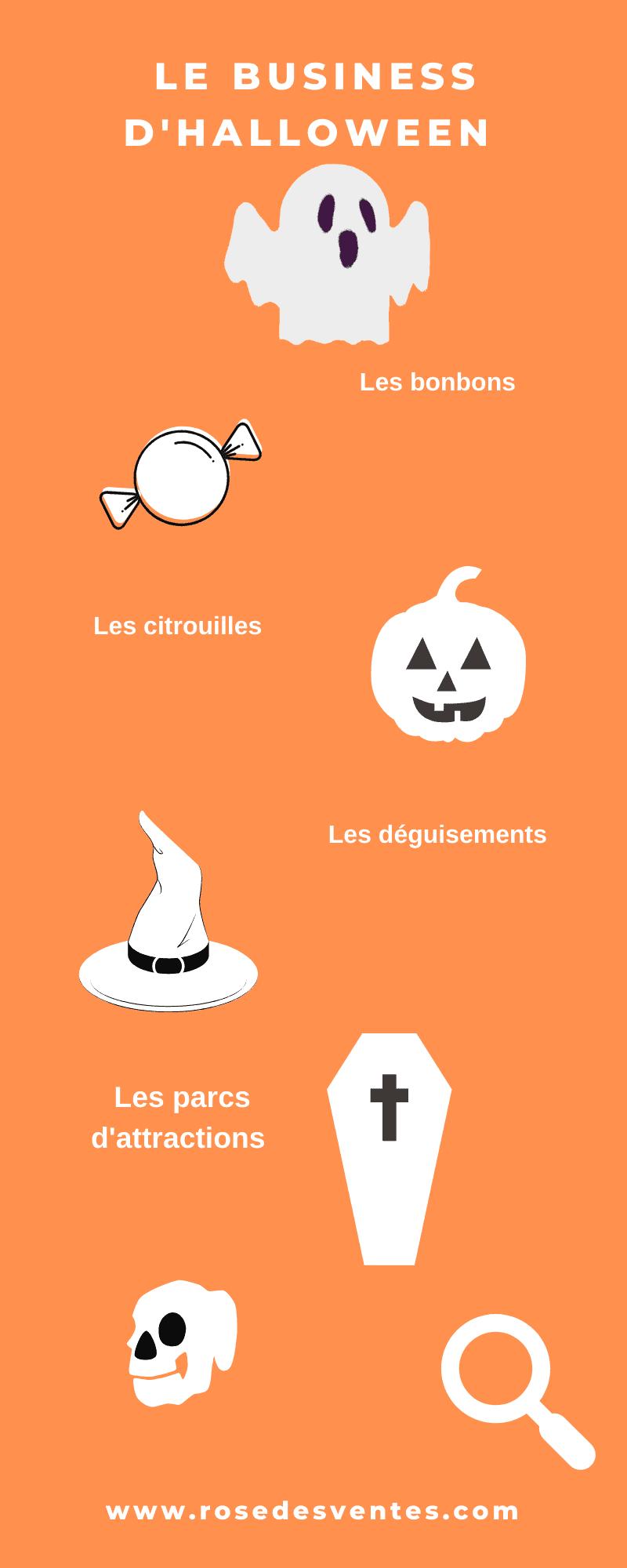 Infographie sur le business d'Halloween