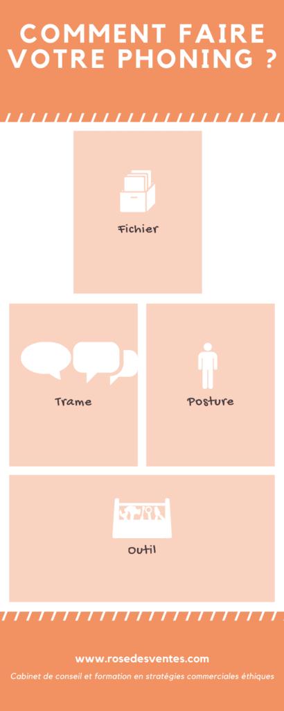 L'infographie résume le phoning
